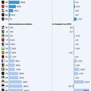 So viel zahlen die reichen an die armen Kantone im Jahr 2019. (Quelle: Eidgenössische Finanzverwaltung/Grafik: fr)