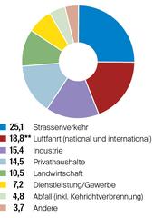 ** Summe aller Treibhausgasemissionen, Quelle: WWF Schweiz, Grafik: mlu