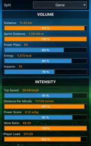 """Apps, wie etwa """"Playertek"""" zeigen genau die Laufleistungen oder Geschwindigkeiten an. (Screenshot)"""