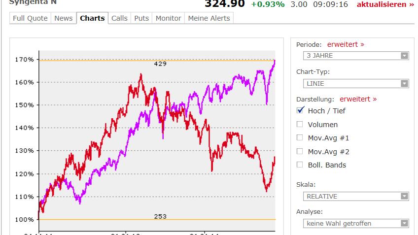 Aktienkurs Syngenta