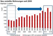 Quelle: Lustat Statistik Luzern, Datenquelle: BFS - Bau- und Wohnbaustatistik