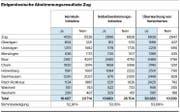 Überblick, wie die einzelnen Zuger Gemeinden abgestimmt haben. (Grafik: ZZ)
