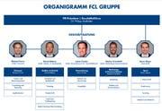 Das Organigramm der FCL-Gruppe. (Bild: PD)