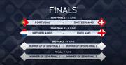 Das sind die Halbfinal-Partien: Die Schweiz trifft auf Gastgeber Portugal. (Screenshot: Uefa)