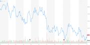 Der Aktienkurs von Glencore seit Jahresbeginn. (Chart: Yahoo Finance)