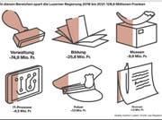 Visualisierung: In diesen Bereichen spart die Regierung 2018 bis 2021 128,6 Millionen Franken. (Bild: Kanton Luzern)