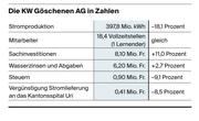 Die KW Göschenen in Zahlen. (Bild: LZ)