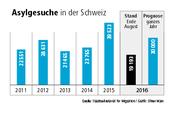 Quelle: Staatssekretariat für Migration. (Bild: Grafik: Oliver Marx / Neue LZ)