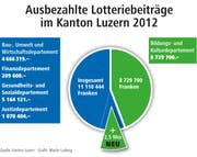 Ausbezahlte Lotteriebeiträge im Kanton Luzern 2012. (Bild: Quelle: Kanton Luzern, Grafik: Martin Ludwig.)
