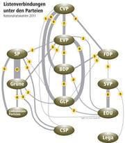 Listenverbindungen unter den Parteien bei den Nationalratswahlen 2011. (Bild: Grafik: Loris Succo)