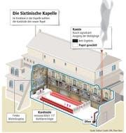 Die Sixtinische Kapelle (Bild: Neue LZ)