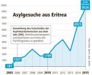 Asylgesuche aus Eritrea. (Bild: Grafik: Oliver Marx)