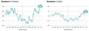 Der Euro ist derzeit wieder etwas mehr gefragt. (Bild: Quelle: Ariva / Grafik: mop)