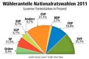 Bei den Nationalratswahlen 2011 kam die GLP auf einen Wähleranteil von 6,1 Prozent. (Bild: Quelle: Kanton Luzern / Grafik: Oliver Marx)