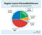 Logiernächte nach Herkunft in der Region Luzern-Vierwaldstättersee. (Bild: Grafik Neue LZ)