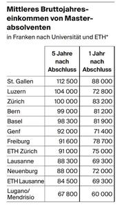 Mittleres Bruttojahreseinkommen von Masterabsolventen. (Bild: bfs)