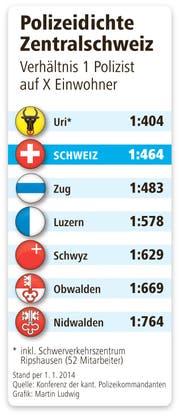 Polizeidichte in der Zentralschweiz (Bild: Neue LZ)