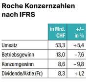 Bild: Tabelle: LZ