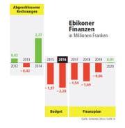 So budgetiert die Gemeinde Ebikon. (Bild: Grafik: lsi)