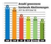 Die FDP hat seit Mai 2011 mit Ausnahme von 2 alle 16 kantonalen Abstimmungen gewonnen.