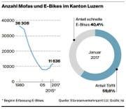 Bild: Grafik: Luzerner Zeitung