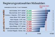 Endresultat der Regierungsratswahlen. (Bild: Quelle: Staatskanzlei NW, Grafik: rem)
