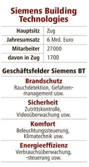 Zahlen zu Siemens. (Bild: pd)