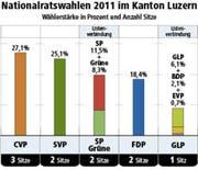 Die Wählerstärke der Parteien im Kanton Luzern. (Bild: Grafik Neue LZ)
