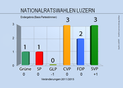 Das Endergebnis der Nationalratswahlen im Kanton Luzern.