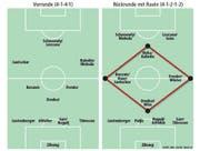 Das Spielsystem beim FC Luzern. (Bild: Grafik: web; Quelle: Neue LZ)