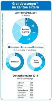 Bild: Quelle Kanton Luzern / Grafik Neue LZ