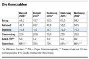 Die Finanzen der Gemeinde Hünenberg