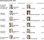 So gingen die Luzerner Stadtratswahlen in den Jahren 2009 bis 2016 aus. (Bild: Grafik LZ)