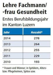 Bild: Quelle Lustat Statistik Luzern