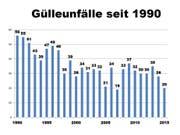 Gülleunfälle seit 1990 im Kanton Luzern. (Bild: Dienststelle Landwirtschaft und Wald)