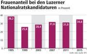Frauenanteil bei den Luzerner Nationalratskandidaturen in Prozent. (Bild: Grafik: web; Quelle: BFS)