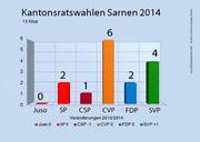 Die Ergebnisse der Kantonsratswahlen 2014 in Sarnen. (Bild: bac)