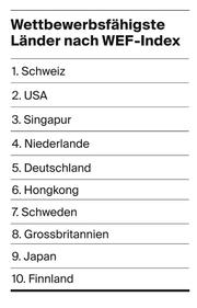 WEF-Index: die Wettbewerbsfähigsten Länder. (Bild: LZ)
