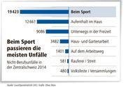 Die Nicht-Berufsunfälle in der Zentralschweiz 2014. (Bild: Suva/Oliver Marx)