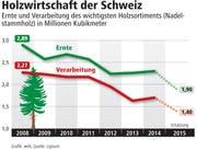 Holzwirtschaft der Schweiz (Bild: Grafik: web; Quelle: Lignum)