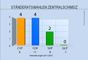 Die Verteilung der 10 Ständeratssitze in den Zentralschweizer Kantonen. (Bild: Grafik bac)