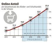 Der Online-Anteil am Gesamtumsatz des Kleider- und Schuhhandels in der Schweiz (Bild: Grafik Neue LZ)
