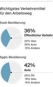 Druck (Bild: Grafik: Oliver Marx, Quelle: Demoscope, IG Stadtverkehr und Wirtschaft)