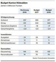 Bild: Tabelle: Nidwaldner Zeitung
