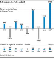Gewinne und Verluste sowie Ausschüttungen an Bund und Kantone. (Bild: mop)