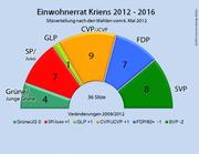 Die Sitzverteilung im Krienser Einwohnerrat 2012 - 2016. (Bild: bac)