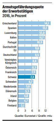 Armutgefährdungsquote. Quelle: Eurostat (Bild: Grafik: mlu)