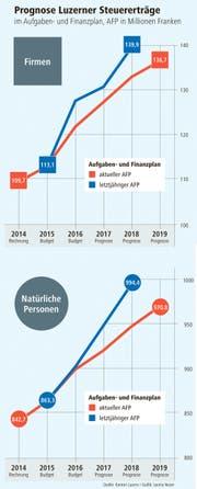 Prognose der Luzerner Steuererträge (Bild: Grafik: Janina Noser)