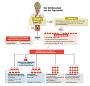 Der Vatikan vor der Papstwahl (Zoomen, um die ganze Grafik zu sehen). (Bild: Neue LZ)