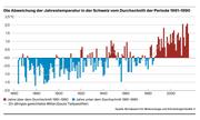 Die Abweichung der Jahrestemperatur in der Schweiz vom Durchschnitt der Periode 1961–1990. (Bild: Bundesamt für Meteorologie und Klimatologie/Grafik: fr)